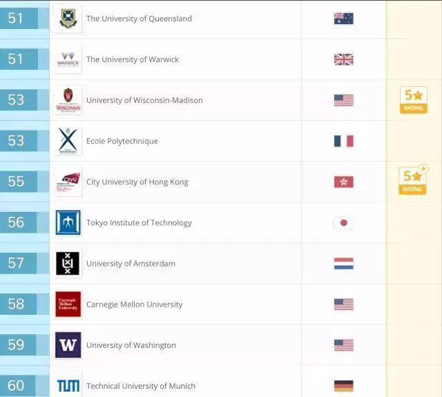 QS世界大学排名公布