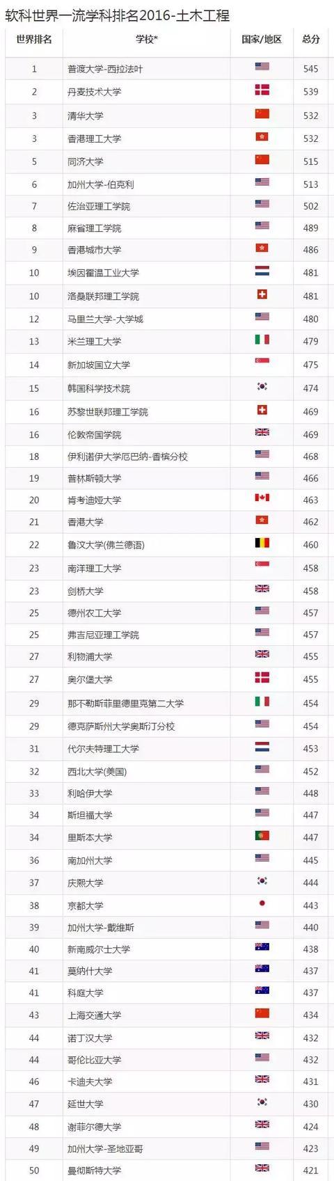 上海软科学科排名