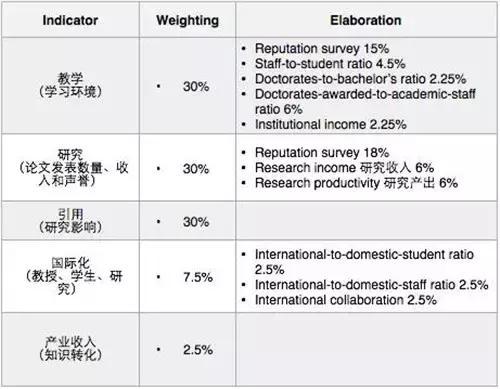 留学圈排名类型对比