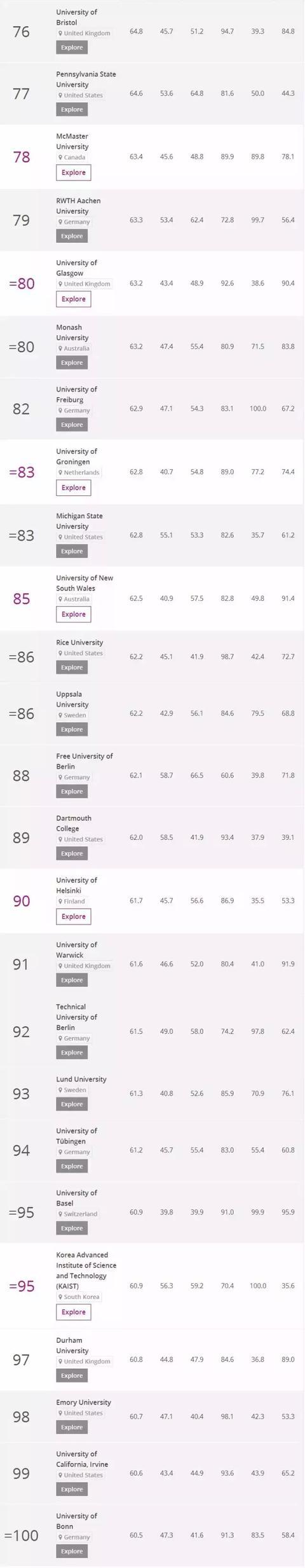 2018Times世界大学排名