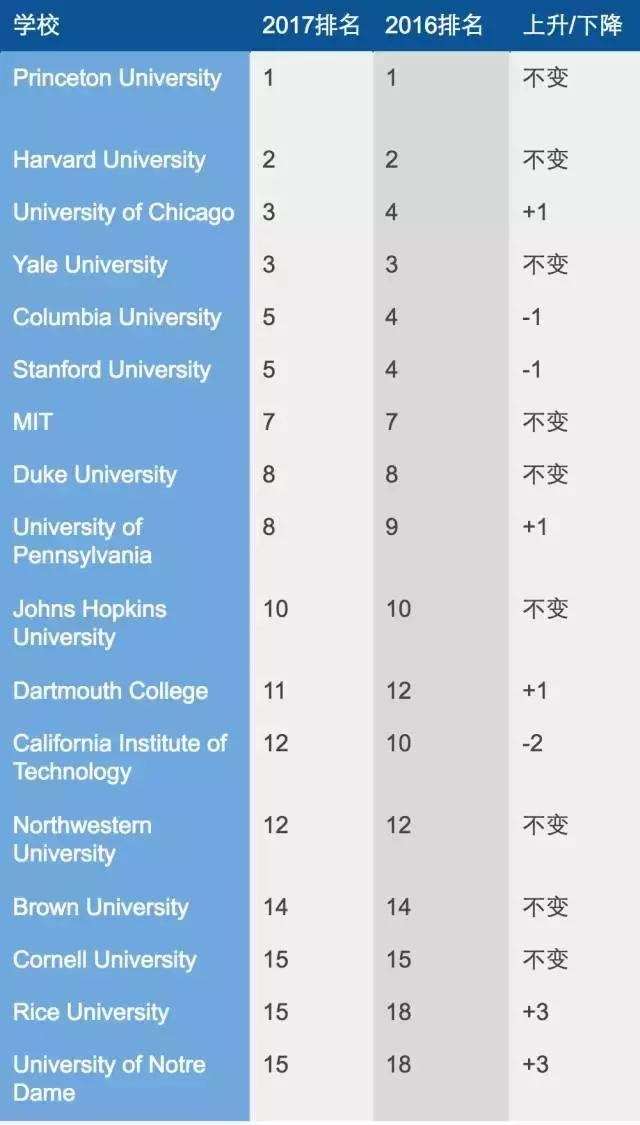 美国大学排名亮点