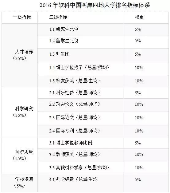 中国两岸四地大学排名