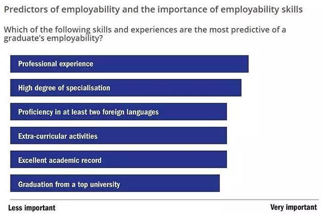 THE全球大学就业力排名