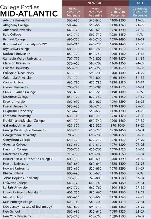 美国大学SAT成绩要求