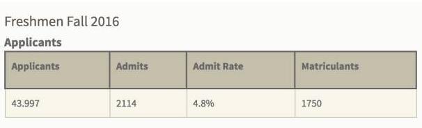 美国录取率最低的大学