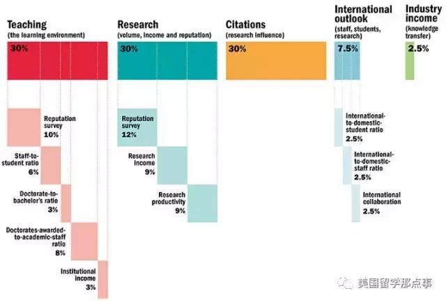 全球年轻大学排名