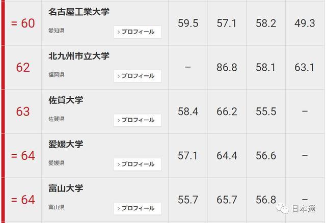 日本大学排名