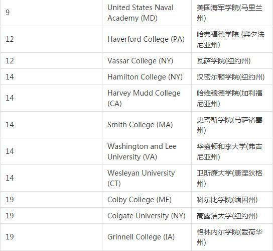 全美最佳大学排名