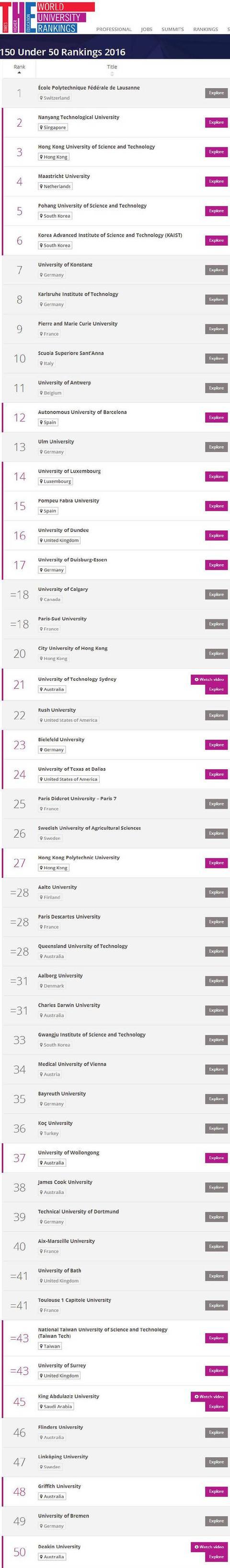 世界年轻大学排名