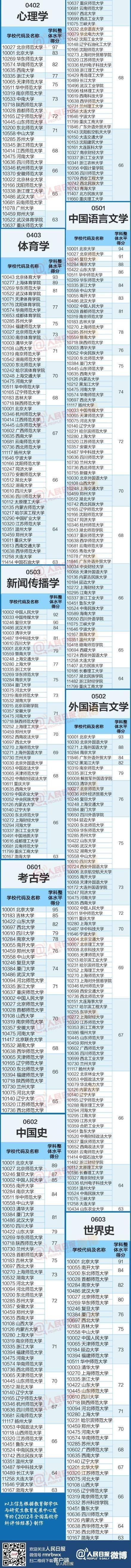 中国高校学科排名