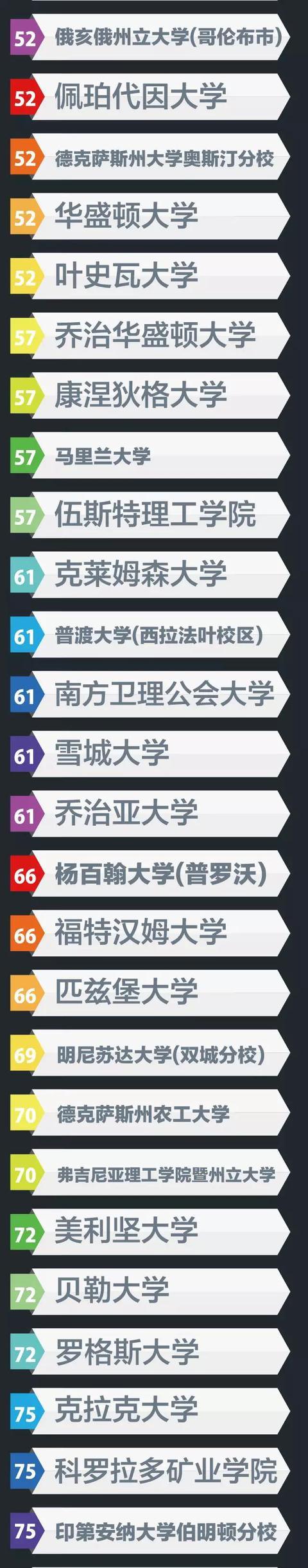 最佳大学排行榜