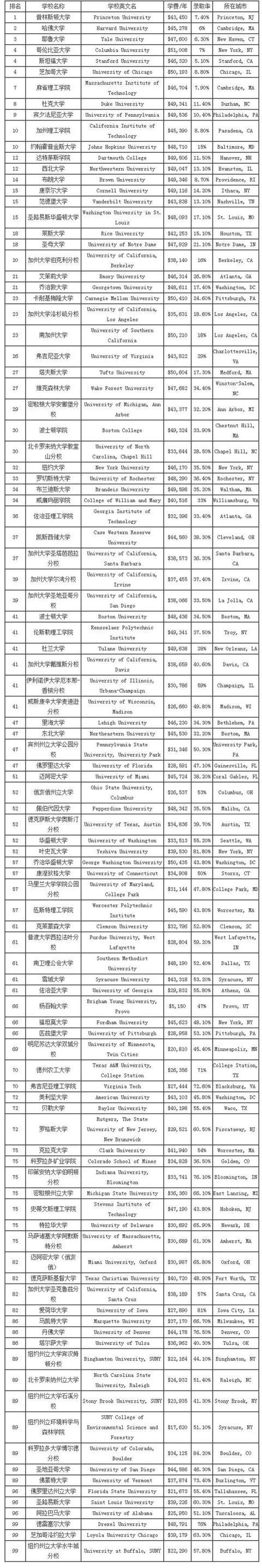 2016USNews大学排名