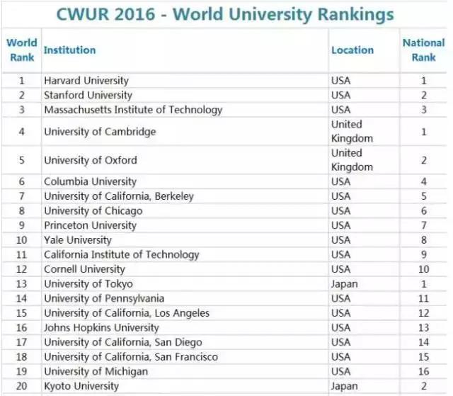 2016世界大学排行榜
